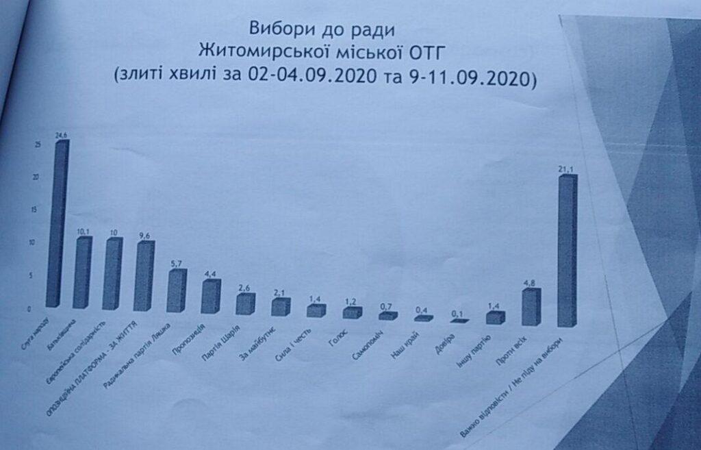 У Житомирі спрогнозували результати виборів до обласної та міської рад